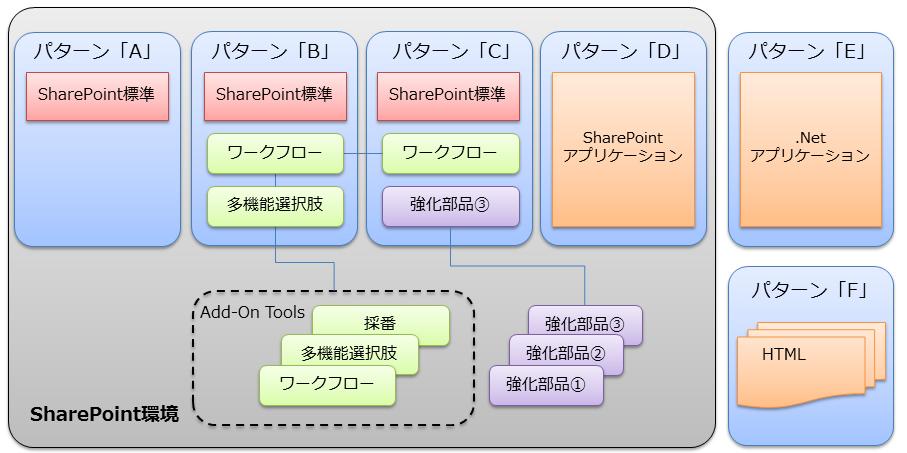 移行パターン:SharePoint移行サ...